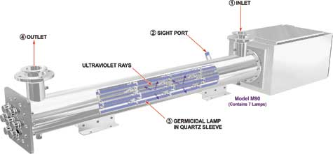 megatron ultraviolet water disinfection systems principal. Black Bedroom Furniture Sets. Home Design Ideas